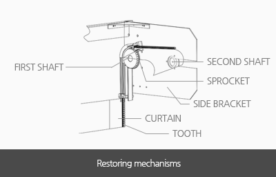 Restoring mechanisms